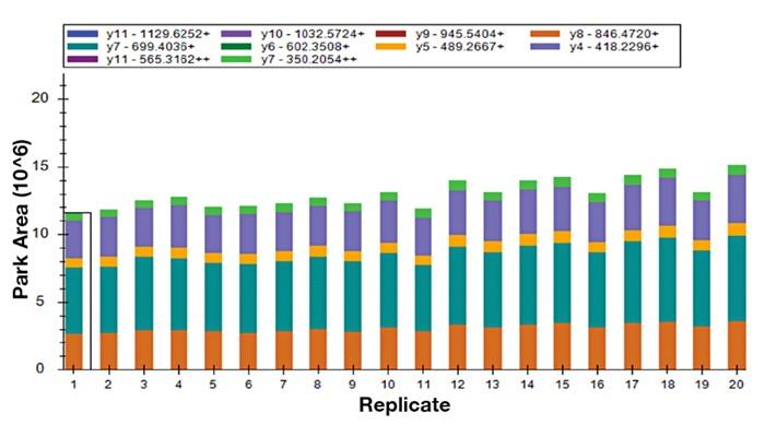貫したイオン比による確実なペプチド定量