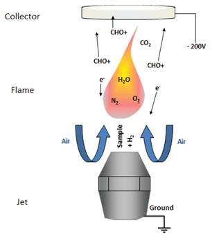 GC Solutions #32: Saturation of GC Detectors