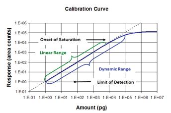 GC Solutions #32: Saturation of GC Detectors-2