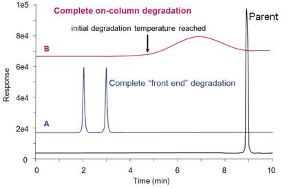 GC Solutions #7: Hot Split Injections, Part 3 – Decomposition-4