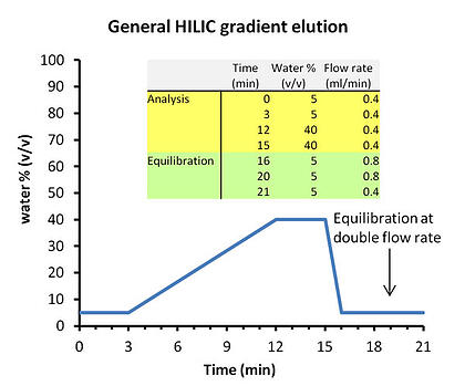 HILIC Solutions #4: HILIC Mobile Phase: Solvents