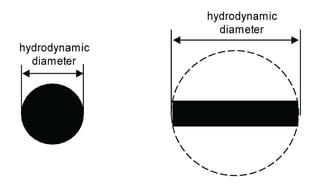 HPLC Solutions #10: Pore Size vs Particle Size-2