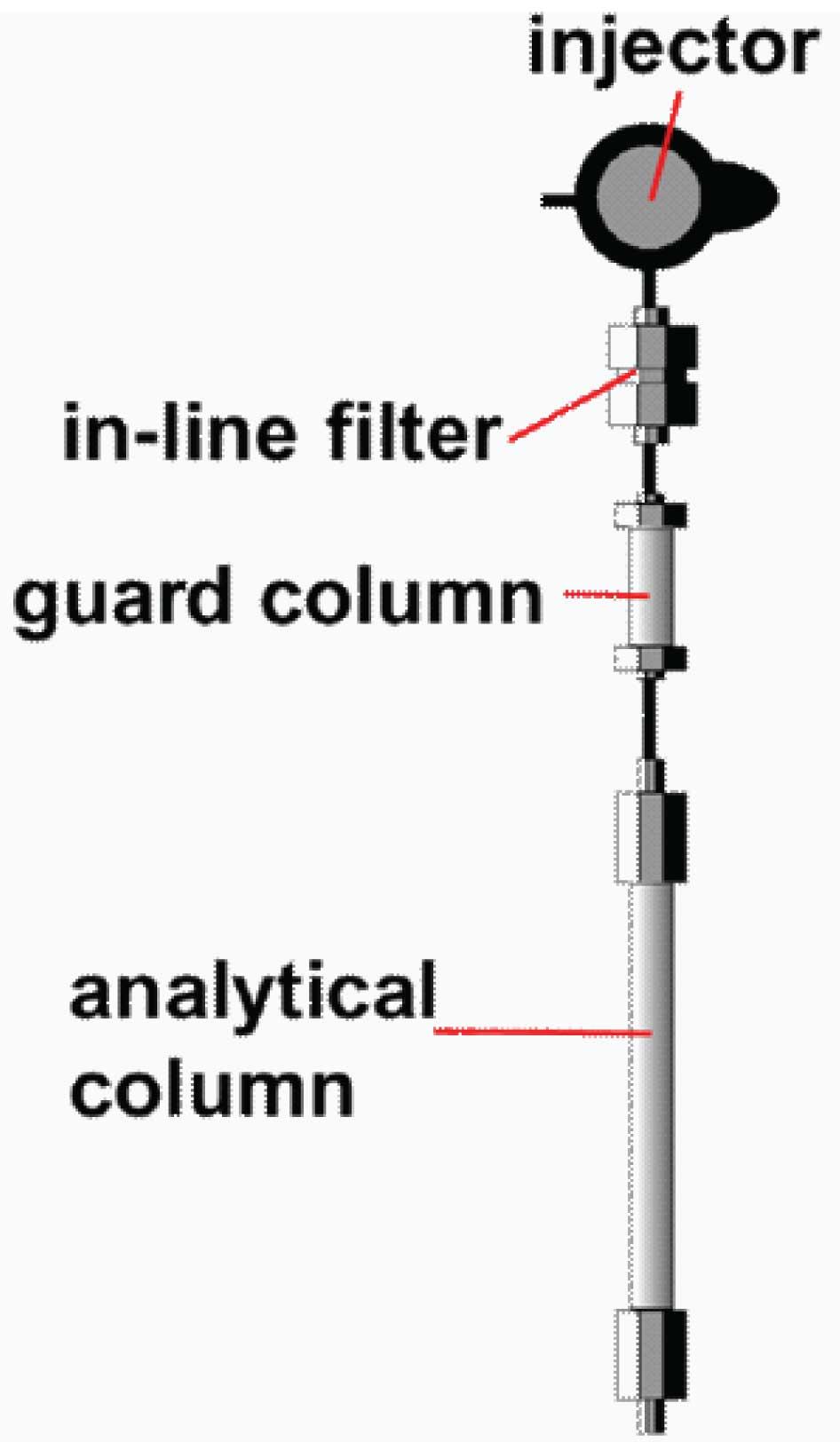 HPLC Solutions #23: Column Protection #3: Does a Guard Column Make Sense?