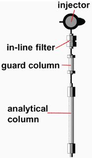 HPLC Solutions #23: Column Protection #3: Does a Guard Column Make Sense?