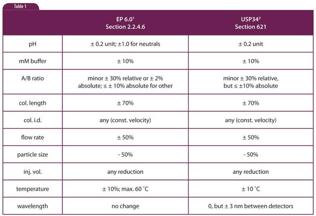 HPLC Solutions #56: Method Adjustment vs Change Part 1: Overview
