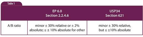 HPLC Solutions #57: Method Adjustment vs Change Part 2: Aqueous-to-Organic Ratio