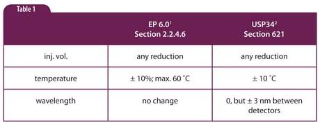 HPLC Solutions #60: Method Adjustment vs Change Part 5: Volume, Column Temperature and Detector Wavelength