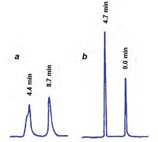 HPLC Solutions #77: Injecting Organic Solvents in Reversed-Phase