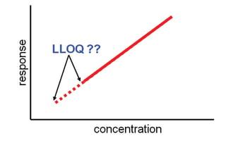 HPLC Solutions #83: Method Limits