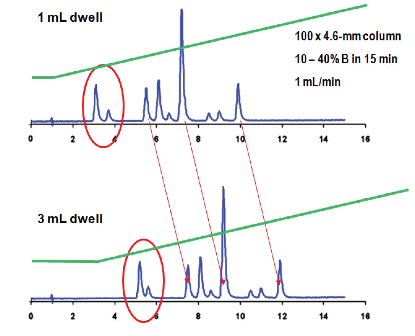 HPLC Solutions #85: Dwell Differences
