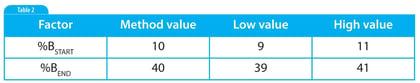 Implementing Robustness Testing for HPLC Methods: Part 2-4