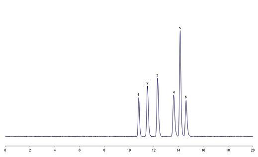 Implementing Robustness Testing for HPLC Methods: Part 2