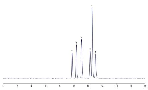 Implementing Robustness Testing for HPLC Methods: Part 2-2