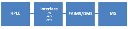 MS Solutions #26: FAIMS/DMS Applications Overview