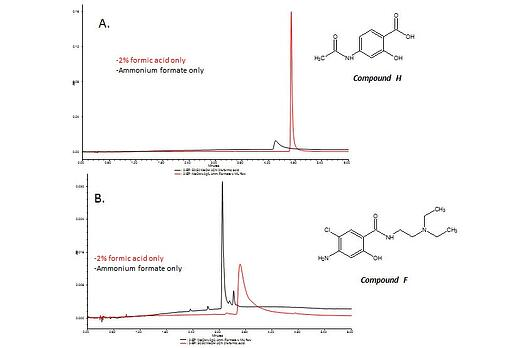 SFC Solutions #1: Practical Considerations for Achiral Analysis of Pharmaceutical Compounds Using Convergence Chromatography-3