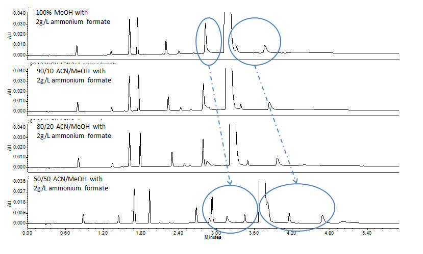 SFC Solutions #1: Practical Considerations for Achiral Analysis of Pharmaceutical Compounds Using Convergence Chromatography-4