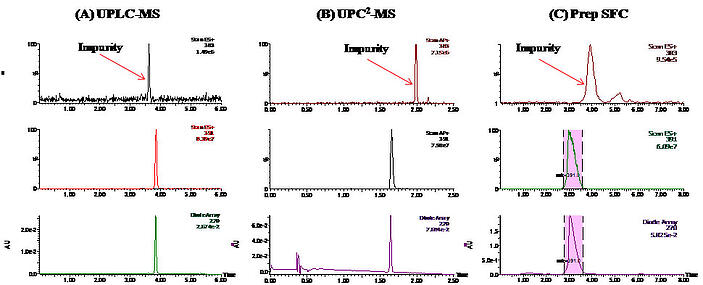 SFC Solutions #3: Using Convergence Chromatography for Natural Product Analysis and Purification-3