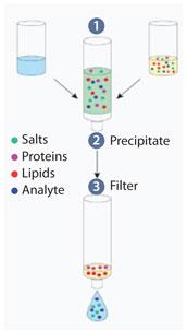 Sample Prep Solutions #2: 'Just Enough' Sample Preparation-2