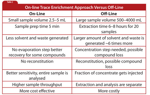 Sample Prep Solutions #3: When Just Enough is Not Enough — Part II-4