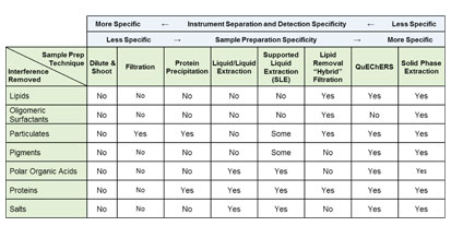 """Sample Prep Solutions #6: Understanding Your Sample Preparation Options – Why """"Mixing and Matching"""" Should Be In Your Sample Prep Tool Kit"""