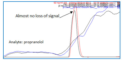 Sample Prep Solutions #7: Ion suppression in Biological Sample Analysis: You May or May Not See It but It's There-6