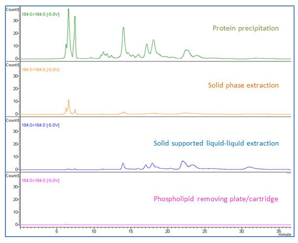 Sample Prep Solutions #7: Ion suppression in Biological Sample Analysis: You May or May Not See It but It's There-7