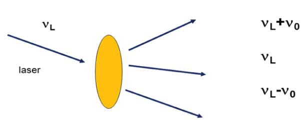 Raman Solutions #1: The Raman Effect-2