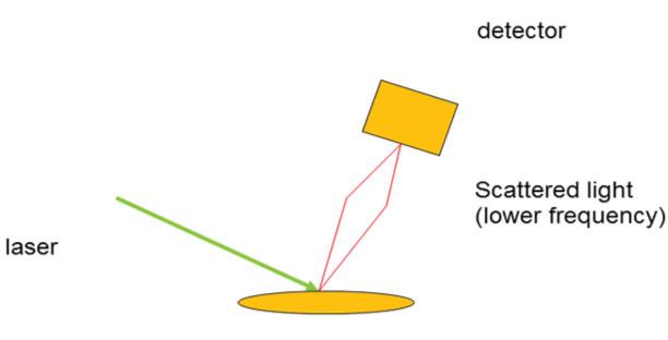 Raman Solutions #1: The Raman Effect-3