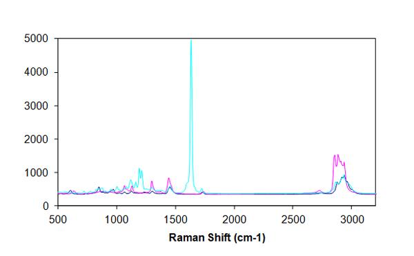 Raman Solutions #3: Quantitative Prediction Using Raman Spectroscopy