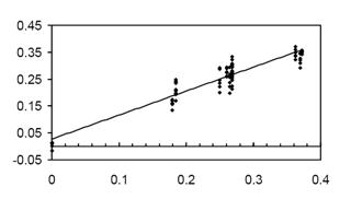 Raman Solutions #3: Quantitative Prediction Using Raman Spectroscopy-2
