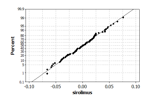 Raman Solutions #4: Validation of Quantitative Raman Methods-2