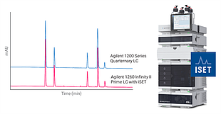 Emulation of the Agilent 1200 Series Quaternary LC for the Analysis of Antihistaminic Drugs