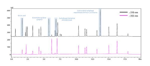 Fig1-UV-adsorbents-in-cosmetics_v2