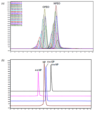 Fig1ab-Analysis-of-alkyphenol-ethoxylates_v2
