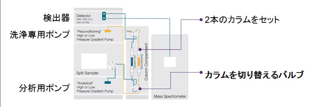 図1 Vanquish DuoタンデムLCシステムの構成