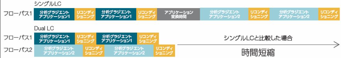 図2 シングルLCとタンデムLCのスループットの違い
