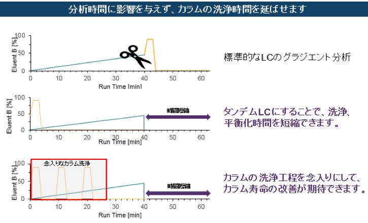 図3 タンデムLCによるリコンディショニング