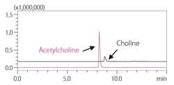 Shimadzu_choline_and_acetylcholine.png
