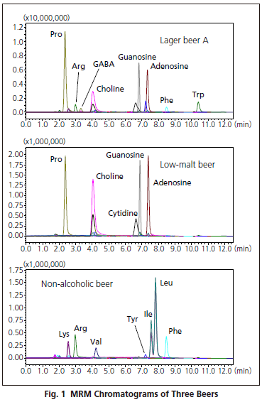 Shimadzu-multivariate-analysis-five-beer-brands-fig.png
