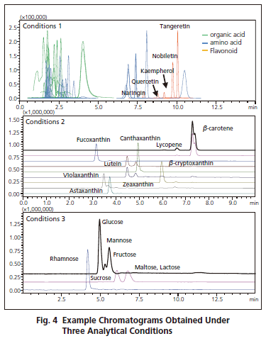 Shimadzu-seven-citrus-fruits-by-comprehensive-LC-MS-MS-analysis-Fig.png