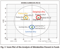 Shimadzu_Fig_aroma_compounds_metabolites_food.png