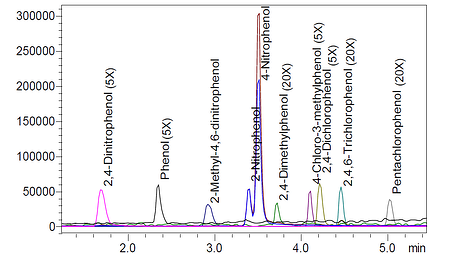 Shimazu_MIC_Fig1_quantitation_ten_phenols