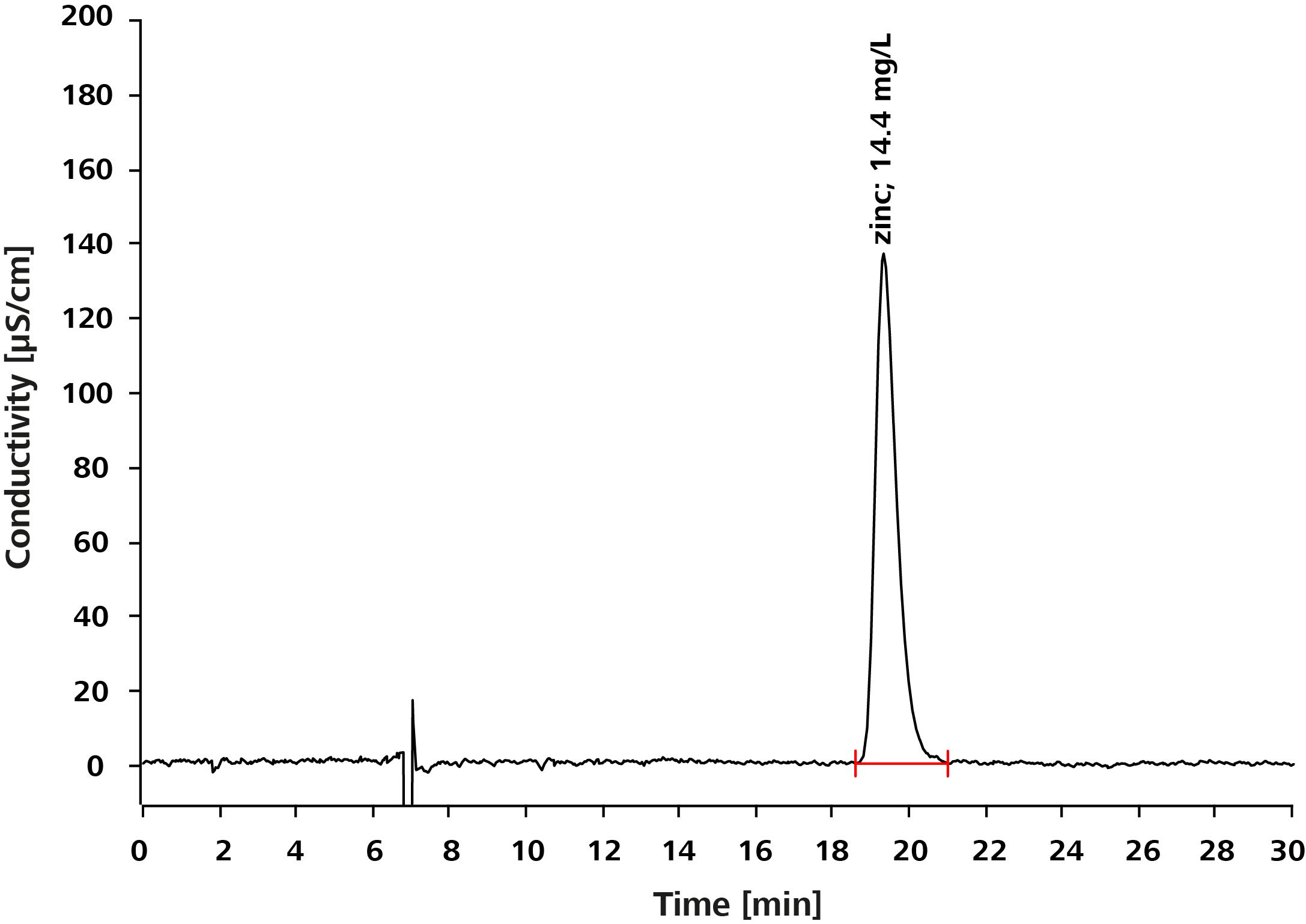 zincoxide