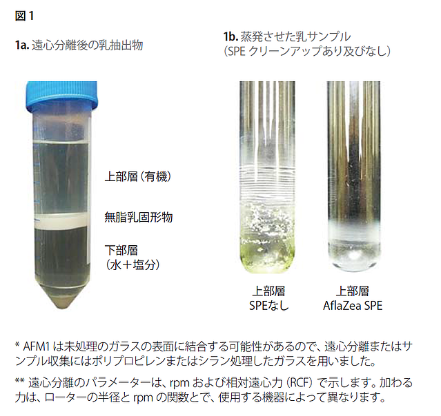 乳中の低濃度(ピコグラム)のアフラトキシンM1 の定量 多機能カラムSupel™ Tox を使用した精製とLC/MS 分析-1