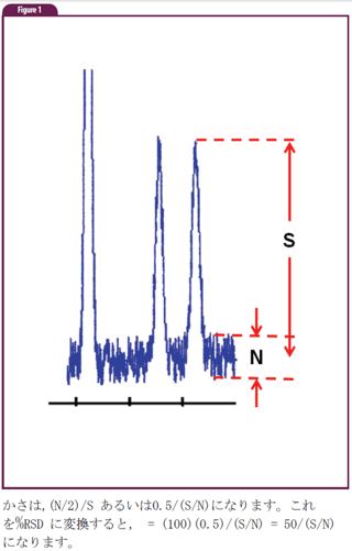 S/N(信号/ノイズ比)の重要性