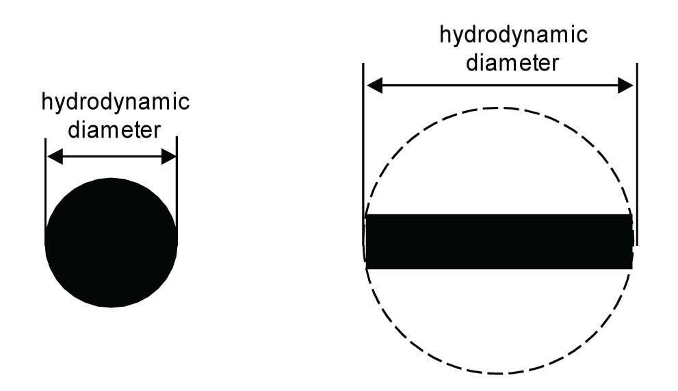 Pore Size vs Particle Size